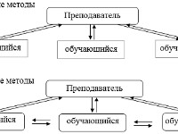 Аспекты применения интерактивных методов обучения