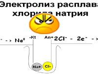 Повышение эффективности образовательного процесса  через применение опорных конспектов по методике Шаталова В.Ф.