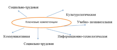 Научная статья на тему: Исследование урока в рамках обновленного содержания образования