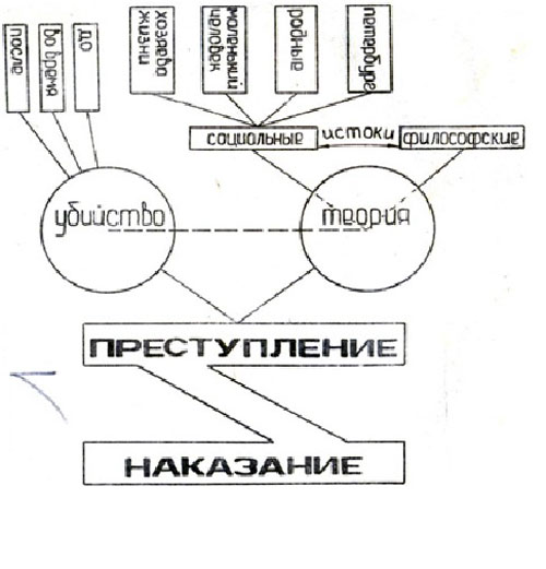 уроках русской литературы
