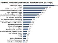 Составлен рейтинг наиболее авторитетных вузов Казахстана