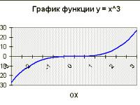 Тақырыбы: Excel: берілген параметрлер бойынша функцияның графигін салу