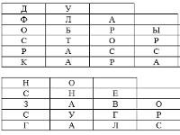 Урок русского языка во 2 классе по теме «Звонкие глухие согласные. Закрепление»