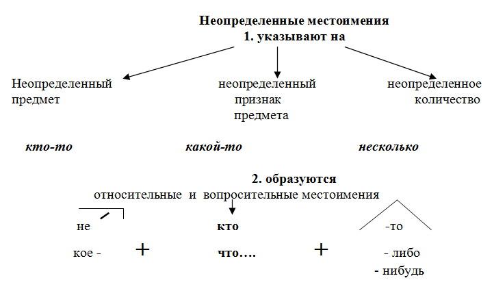 Составление опорной схемы