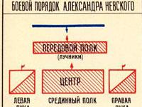 План-схема Ледового побоища